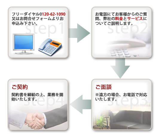 ご相談4つのステップ 税理士東京【AXESS総合会計事務所】